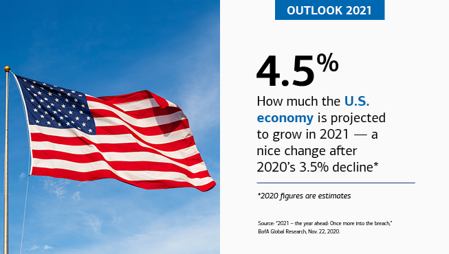 "On the left is an American flag on a pole, flying through the air. On the right is the text, ""OUTLOOK 2021,"" ""4.5%,"" ""How much the U.S. economy is projected to grow in 2021 – a nice change after 2020's 3.5% decline*,"" ""*2020 figures are estimates,"" ""Source: '2021 – the year ahead: Once more into the breach,' BofA Global Research, Nov. 22, 2020."""