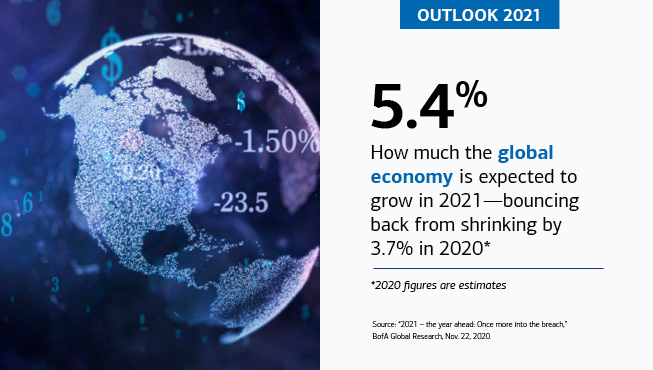 "On the left is a graphic of a globe with various numbers, percentages, and dollar signs imbedded in it. On the right is the text, ""OUTLOOK 2021,"" ""5.4%,"" ""How much the global economy is expected to grow in 2021— bouncing back from shrinking by 3.7% in 2020*,"" ""*2020 figures are estimates,"" ""Source: '2021 – the year ahead: Once more into the breach,' BofA Global Research, Nov. 22, 2020."""