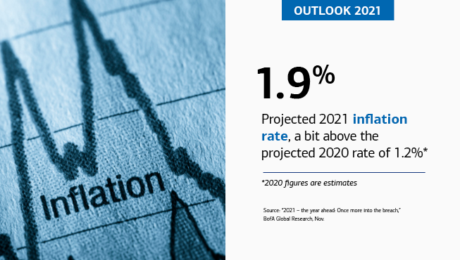 "On the left is a close-up of a printed fever graph with ""inflation"" written underneath a peak. On the right is the text, ""OUTLOOK 2021,"" ""1.9%,"" ""Projected 2021 inflation rate, a bit above the projected 2020 rate of 1.2%*,"" ""*2020 figures are estimates,"" ""Source: '2021 – the year ahead: Once more into the breach,' BofA Global Research, Nov."""