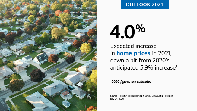 "On the left is an aerial photo of a suburban neighborhood. On the right is the text, ""OUTLOOK 2021,"" ""4.0%,"" ""Expected increase in home prices in 2021, down a bit from 2020's anticipated 5.9% increase*,"" ""*2020 figures are estimates,"" ""Source: 'Housing: well supported in 2021,' BofA Global Research, Nov. 24, 2020."""