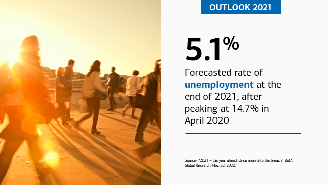 "On the left is an image of several people on their way to work in the morning. On the right is the text, ""OUTLOOK 2021,"" ""5.1%,"" ""Forecasted rate of unemployment at the end of 2021, after peaking at 14.7% in April 2020,"" ""Source: '2021 – the year ahead: Once more into the breach,' BofA Global Research, Nov. 22, 2020."""