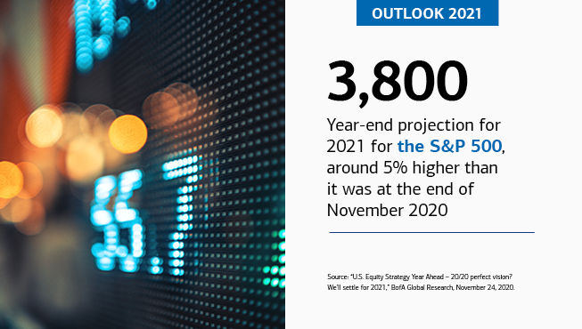 "On the left is a close-up of the stock exchange, showing the pixelated number ""55.7."" On the right is the text, ""OUTLOOK 2021,"" ""3,800,"" ""Year-end projection for 2021 for the S&P 500, around 5% higher than it was at the end of November 2020,"" ""Source: 'U.S. Equity Strategy Year Ahead – 20/20 perfect vision? We'll settle for 2021,' BofA Global Research, November 24, 2020."""
