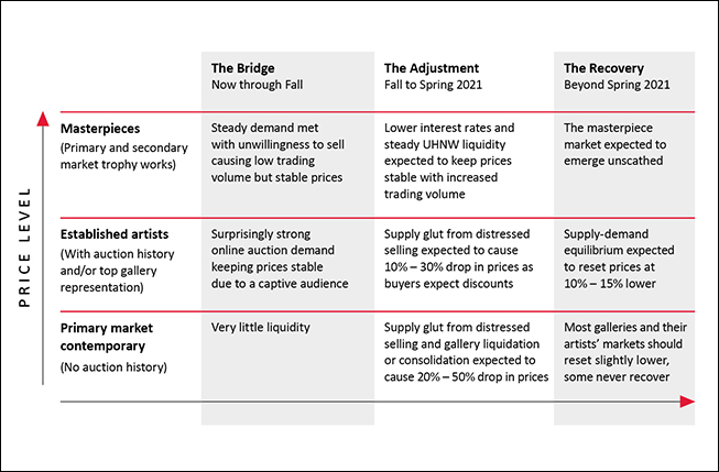 This chart shows art price expectations by type of art across the art markets three phased response
