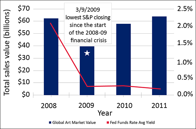 This graph shows the value of the global art market and interest rates from 2008 through 2011