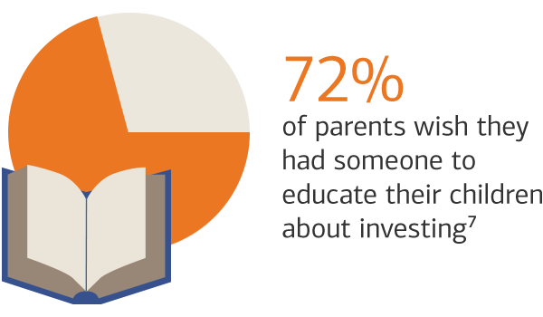 72% of parents wish they had someone to educate their children about investing.