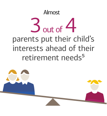 Almost 3 out of 4 parents put their child's interests ahead of their retirement needs.