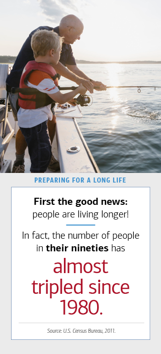 The image on the left is of an elderly man with his male grandchild. They are fishing on a boat. To the right, there is a box with text. The hed reads- (bold) Preparing for a Long Life. The text reads- (bold) First the good news- people are living longer. In fact, the number of people in (bold) their nineties has (bold) almost tripled since 1980. Source- U.S. Census Bureau, 2011.