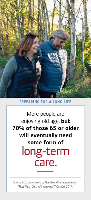 The image on the left is of an elderly couple, a woman and a man, who are walking outside near a number of trees. To the right, there is a box with text. The hed reads- (bold) Preparing for a Long Life. The dek reads- More people are enjoying old age, (bold) but 70 percentage of those 65 or older will eventually need some form of (bold) long-term care. Source- U.S. Department of Health and Human Services, How Much Care Will You Need October 2017.