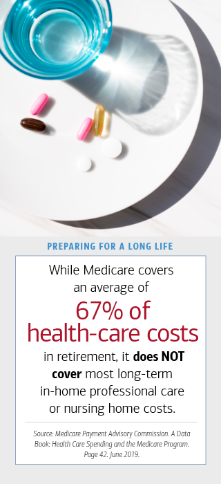 The image on the left is of a plate with pills and a glass on top of the plate. To the right, there is a box with text. The hed reads- (bold) Preparing for a Long Life. The text reads- Medicare covers only an average of 67 percentage of health-care costs in retirement-and does not cover most long-term in-home professional care or nursing home costs. Source- Medicare Payment Advisory Commission. A Data Book- Health Care Spending and the Medicare Program. Page 42. June 2019.