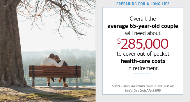 The image on the left is of an elderly couple sitting on a bench in a park. To the right, there is a box with text. The hed reads- (bold) Preparing for a Long Life. The text reads- Overall, the (bold) average 65-year-old couple will need about (bold) 285,000 dollars to cover out-of-pocket (bold) health-care costs in retirement. Source- Fidelity Investments. How To Plan For Rising Health Care Costs. April 2019.