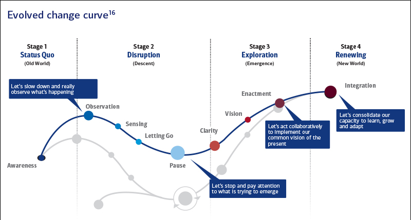 Image representing evolved change curve with different stages such as stage1 Status Quo, stage2 Distruption,stage3 Exploration, stage 4 Renewing