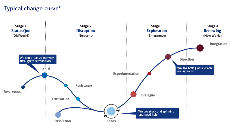 Image representing typical changing curve with different stages such as stage1 Status Quo, stage2 Distruption,stage3 Exploration, stage 4 Renewing