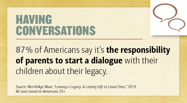 Title - Having Conversations. 87 percentage of Americans say it's the responsibility of parents to start a dialogue with their children about their legacy. Source - Merrill-Age Wave,
