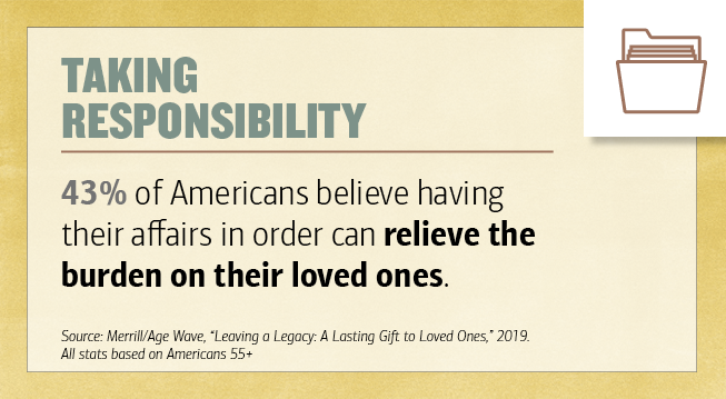 "Title- Taking Responsibility. 43 percentage of Americans believe having their affairs in order can relieve the burden on their loved ones. Source- Merrill-Age Wave, ""Leaving a Legacy- A Lasting Gift to Loved Ones,"" 2019. All stats based on Americans 55 plus. Illustration of a filing folder."