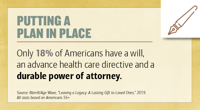 "Title- Putting a Plan in Place. Only 18 percentage of Americans have a will, an advance health care directive and a durable power of attorney. Source- Merrill-Age Wave, ""Leaving a Legacy- A Lasting Gift to Loved Ones,"" 2019. All stats based on Americans 55 plus. Illustration of a pen."