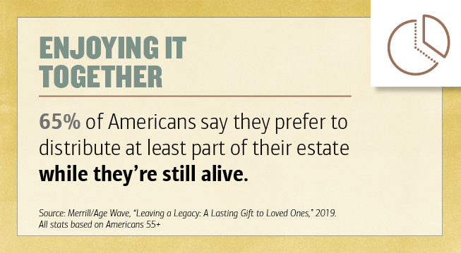 "Title - Enjoying it Together. 65 percentage of Americans say they prefer to distribute at least part of their estate while they're still alive. Source - Merrill-Age Wave, ""Leaving a Legacy - A Lasting Gift to Loved Ones,"" 2019. All stats based on Americans 55 plus. Illustration of a pie chart."
