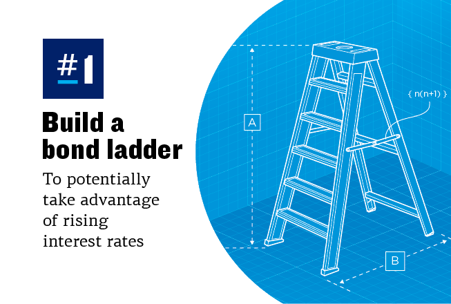 Graphic showing an illustration of a ladder and explaining that a bond ladder can be a way to take advantage of rising rates