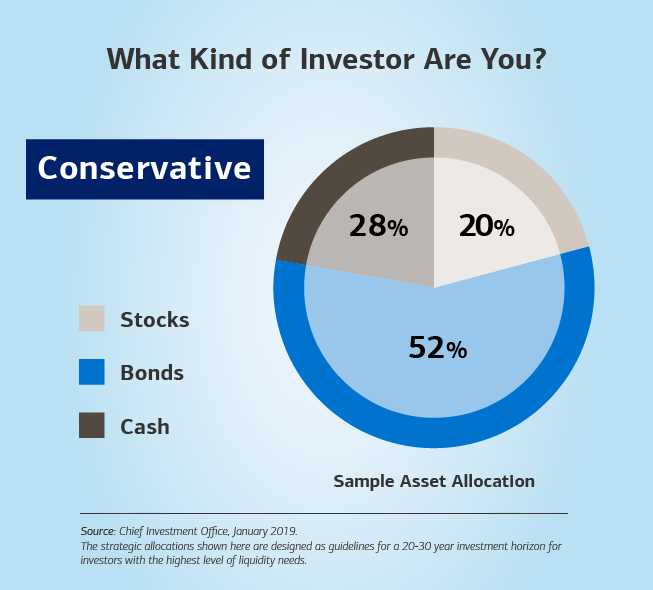 Graphic showing a bar chart with a sample asset allocation. The text reads: What kind of investor are you? Conservative — 28% cash, 20% stocks and 52% bonds. The source for the sample allocation is the Chief Investment Office, based on data from 2019. Disclaimer: The strategic allocations shown here are designed as guidelines for a 20-30 year investment horizon for investors with the highest level of liquidity needs.