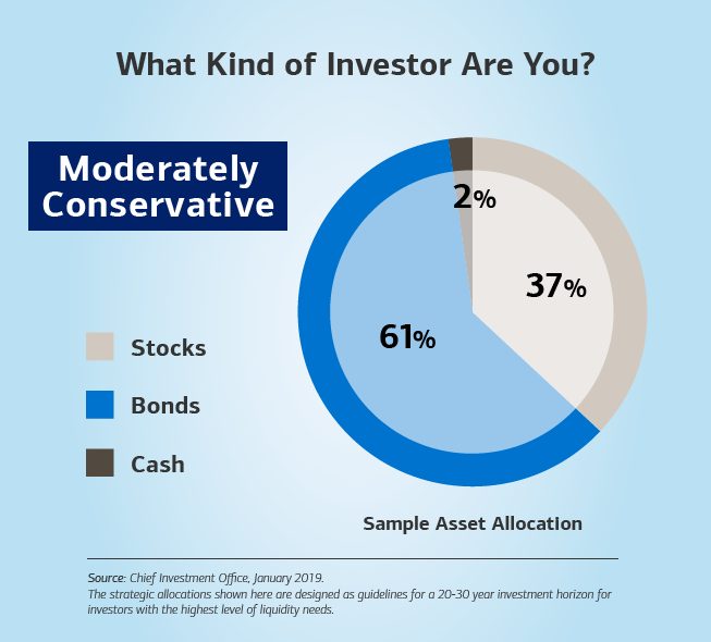 Graphic showing a bar chart with a sample asset allocation. The text reads: What kind of investor are you? Moderately conservative — 2% cash, 37% stocks and 61% bonds. The source for the sample allocation is the Chief Investment Office, based on data from 2019. Disclaimer: The strategic allocations shown here are designed as guidelines for a 20-30 year investment horizon for investors with the highest level of liquidity needs.