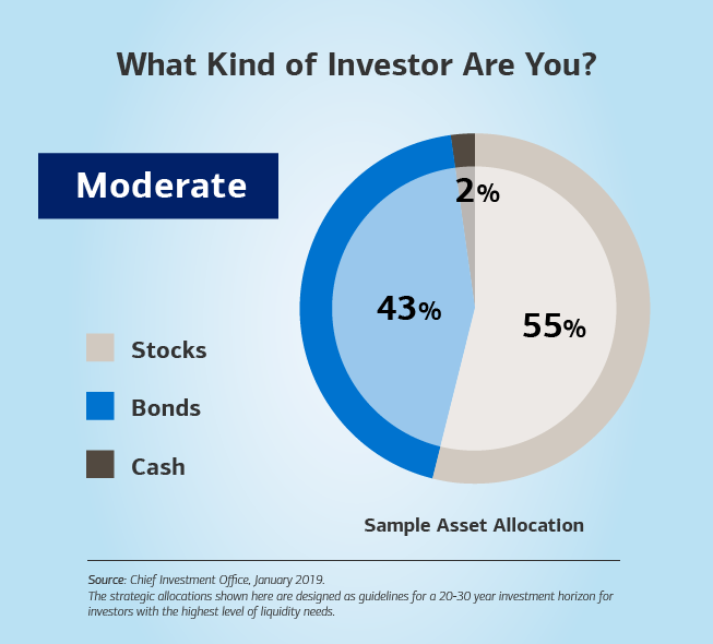 Graphic showing a bar chart with a sample asset allocation. The text reads: What kind of investor are you? Moderate — 2% cash, 55% stocks and 43% bonds. The source for the sample allocation is the Chief Investment Office, based on data from 2019. Disclaimer: The strategic allocations shown here are designed as guidelines for a 20-30 year investment horizon for investors with the highest level of liquidity needs.