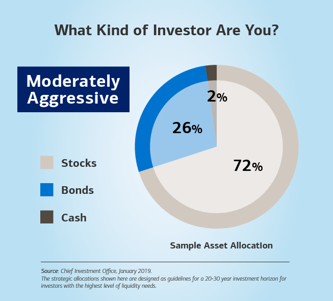 Graphic showing a bar chart with a sample asset allocation. The text reads: What kind of investor are you? Moderately aggressive — 2% cash, 72% stocks and 26% bonds. The source for the sample allocation is the Chief Investment Office, based on data from 2019. Disclaimer: The strategic allocations shown here are designed as guidelines for a 20-30 year investment horizon for investors with the highest level of liquidity needs.