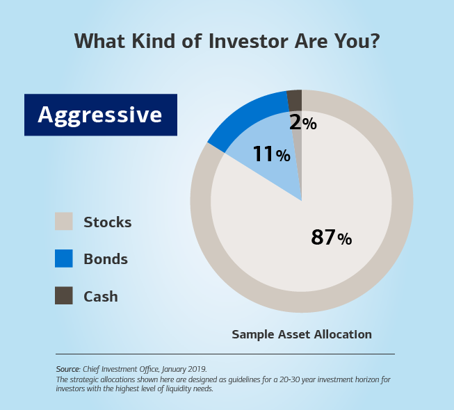 Graphic showing a bar chart with a sample asset allocation. The text reads: What kind of investor are you? Aggressive — 2% cash, 87% stocks and 11% bonds. The source for the sample allocation is the Chief Investment Office, based on data from 2019. Disclaimer: The strategic allocations shown here are designed as guidelines for a 20-30 year investment horizon for investors with the highest level of liquidity needs.