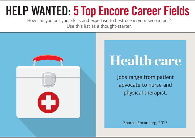Slider Headline: HELP WANTED 1 : 5 Top Encore Career Fields. How can you put your skills and expertise to est use in your second act? Use this list as a thought-starter. Graphic showing an illustration of an emergency medical kit. Next to it, the copy reads:  Health care — Jobs range from patient advocate to nurse and physical therapist. Source: Encore.org, 2017.