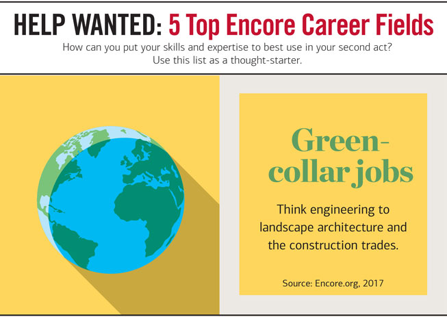 Slider Headline: HELP WANTED 2 : 5 Top Encore Career Fields. How can you put your skills and expertise to est use in your second act? Use this list as a thought-starter. Graphic showing an illustration of a globe. Next to it, the copy reads: Green-collar jobs — Think engineering to landscape architecture and the construction trades. Source: Encore.org, 2017.