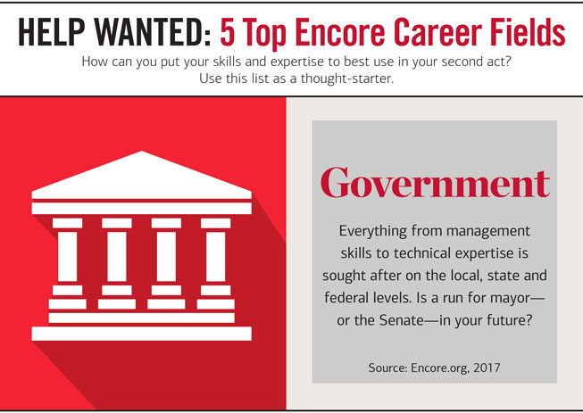 Slider Headline: HELP WANTED 3 : 5 Top Encore Career Fields. How can you put your skills and expertise to est use in your second act? Use this list as a thought-starter. Graphic showing an illustration of a government building. Next to it, the copy reads: Government — Everything from management skills to technical expertise is sought after on the local, state and federal levels. Is a run for mayor—or the Senate—in your future? Source: Encore.org, 2017.