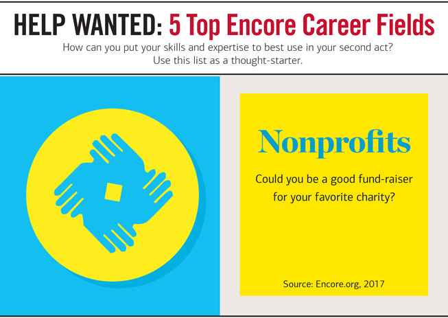 Slider Headline: HELP WANTED 4 : 5 Top Encore Career Fields. How can you put your skills and expertise to est use in your second act? Use this list as a thought-starter. Graphic showing an illustration of four intertwined hands. Next to it, the copy reads: Nonprofits — Could you be a good fund-raiser for your favorite charity? Source: Encore.org, 2017.