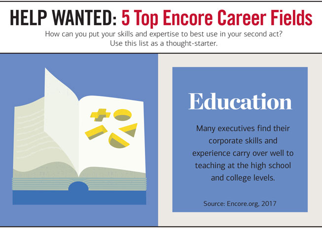 Slider Headline 5: HELP WANTED: 5 Top Encore Career Fields. How can you put your skills and expertise to est use in your second act? Use this list as a thought-starter. Graphic showing an illustration of a book. Next to it, the copy reads: Education — Many executives find their corporate skills and experience carry over well to teaching at the high school and college levels. Source: Encore.org, 2017.