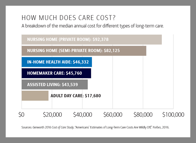 Graph Headline How Much Does Care Cost Sub Headline  A breakdown of the median annual cost for different types of longterm care , 1 Nursing Home (Private room) 92378 Dollar , 2 Nursing Home (Semi Private Room) 82125 Dollar , 3 In Home Health Aide 46332 Dollar Homemaker care 45760 Dollar , 4 Assisted Living 43539 Dollar , 5 Adult day Care 1780 Dollar , Sources  Genworth 2016 Cost of care Study , American Estimates of Lonf Term Care Costs Are Wildly Off , Forbes , 2016