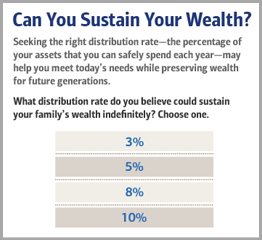 Can You Sustain Your wealth, Seeking the right distribution rate the percentage of your assets that you can safely spend each year may help you meet todays needs while preserving weal for future generations ,  What distribution rate do you believe could sustain your familys wealth indefinitely , choose (1) 3 Percentage (2) 5 Percentage (3) 8 Percentage (4) 10 Percentage ,  Click on Expand for More for more details