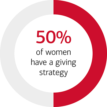 Pie chart half gray half red in color with text written as 50% of women have a giving strategy.