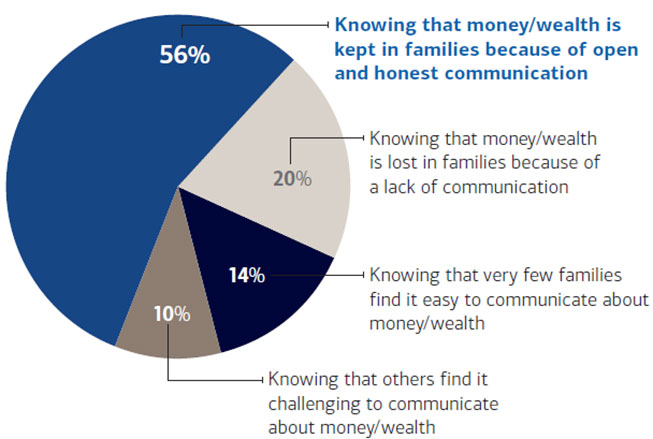What motivates communication about money and wealth?