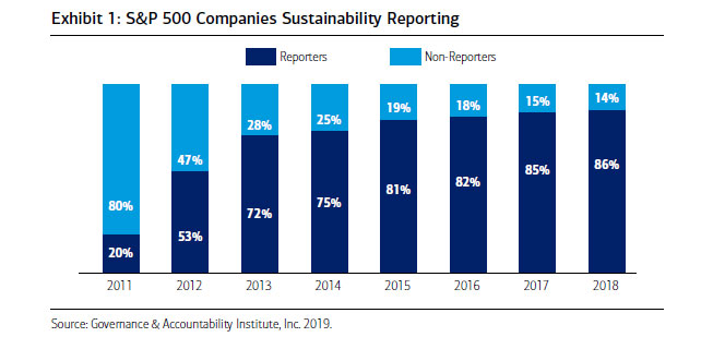 The percentage of S&P 500 companies reporting sustainability data has risen from 20% in 2011 to 86% in 2018. Source: Governance & Accountability Institute, Inc. 2019.