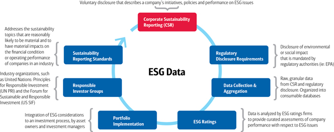 The corporate sustainability reporting cycle describes a company's initiatives, policies, and performance on ESG issues. It consists of six components: regulatory disclosure of environmental or social impact; data collection; ESG ratings – assessment of a company's performance with respect to ESG issues; integration of ESG considerations to an investment process; responsible investor groups; and addressing the sustainability topics that may have material impact on the financial condition or operating performance of companies in an industry.